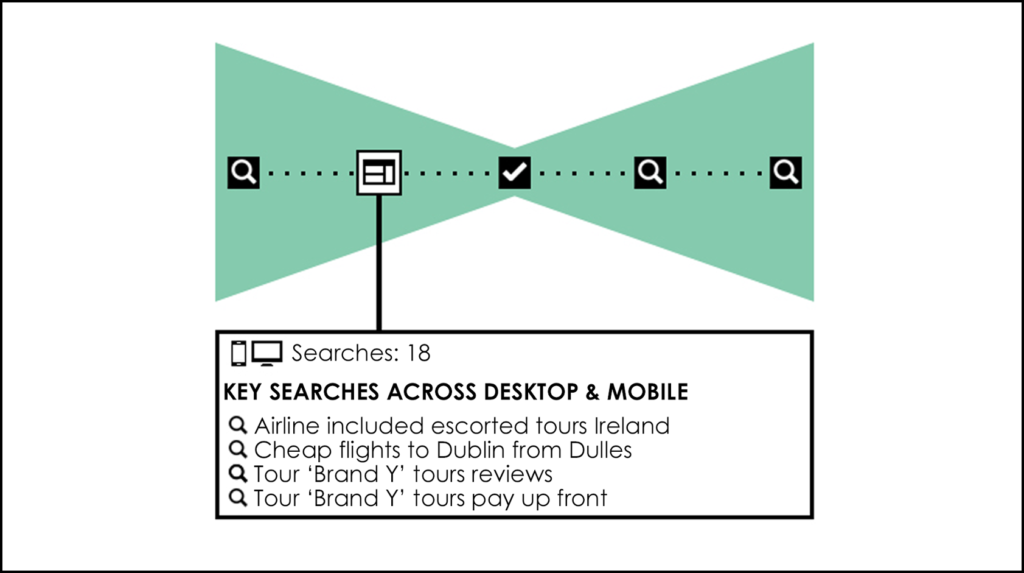 Customer's Touchpoints 1
